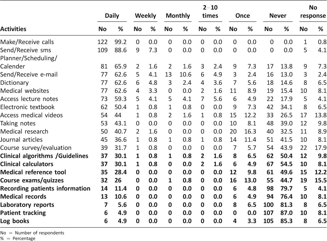 Year Calendar 2014 : Use of smartphones among medical students in the clinical