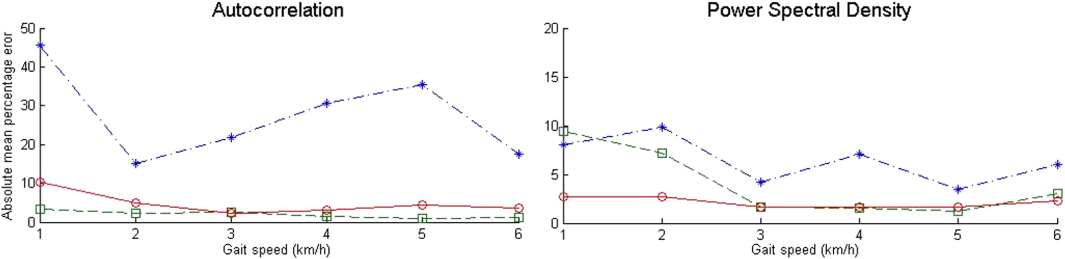 Accuracy of Estimates of Step Frequency From a Wearable Gait