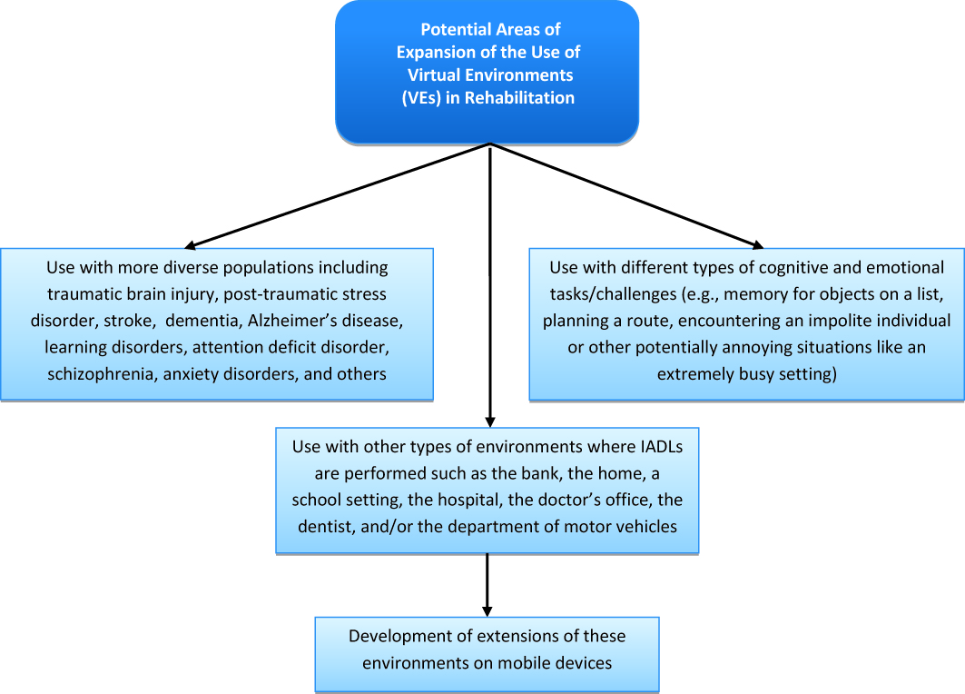 Figure 2: Potential Areas of Expansion of the Use of Virtual Environments  in Rehabilitation.