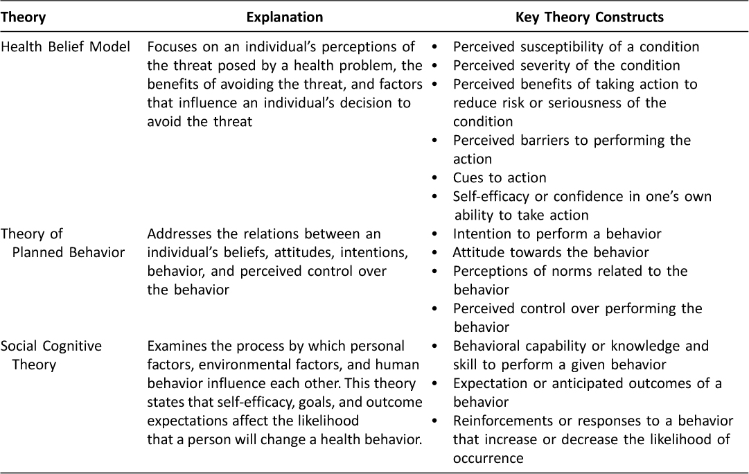 The Bus Framework A Comprehensive Tool In Creating An Mhealth App Utilizing Behavior Change Theories User Centered Design And Social Marketing Journal Of Mobile Technology In Medicine